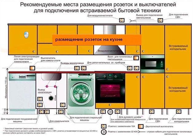 оптимальные места под розетки и выключатели для всех бытовых кухонных приборов